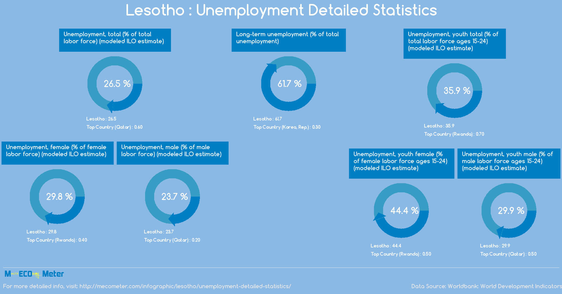 Lesotho : Unemployment Detailed Statistics