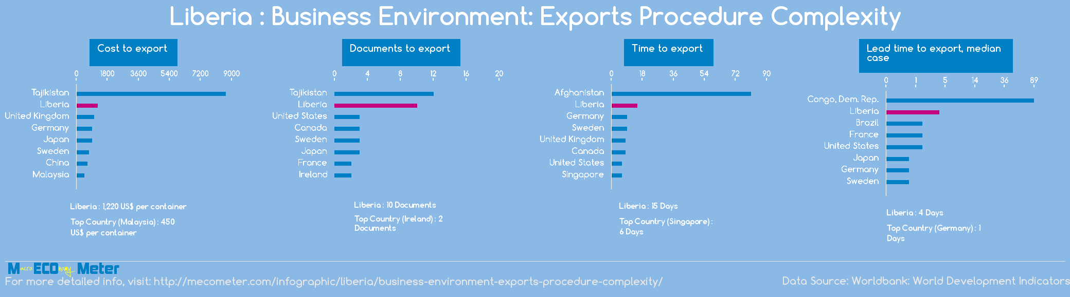 Liberia : Business Environment: Exports Procedure Complexity
