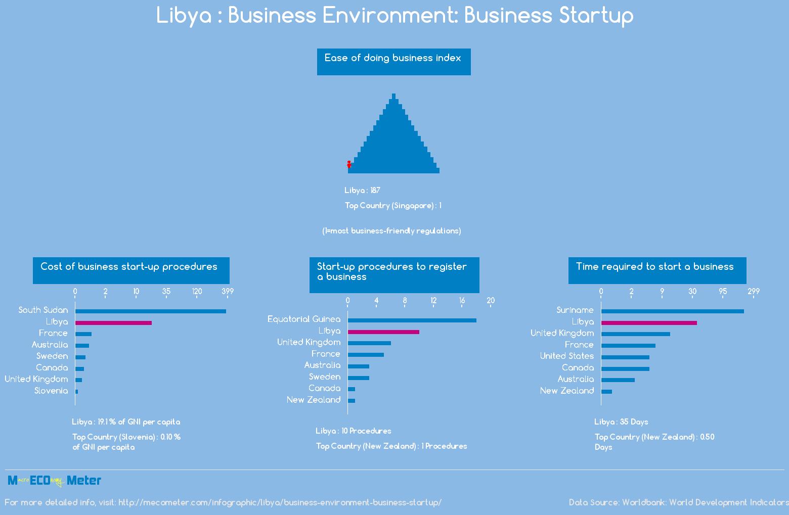 Libya : Business Environment: Business Startup
