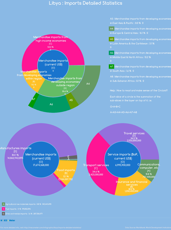Libya : Imports Detailed Statistics