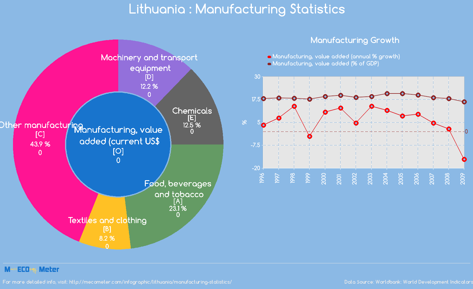 Lithuania : Manufacturing Statistics