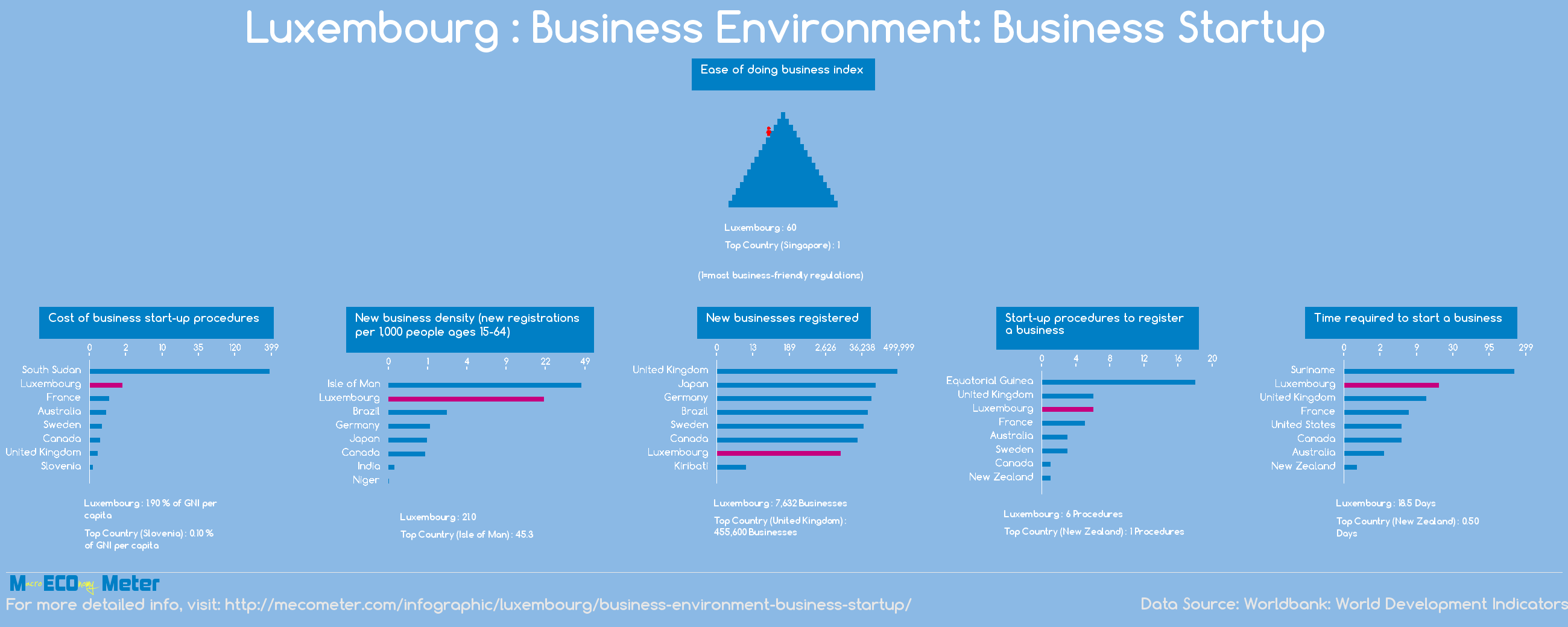 Luxembourg : Business Environment: Business Startup