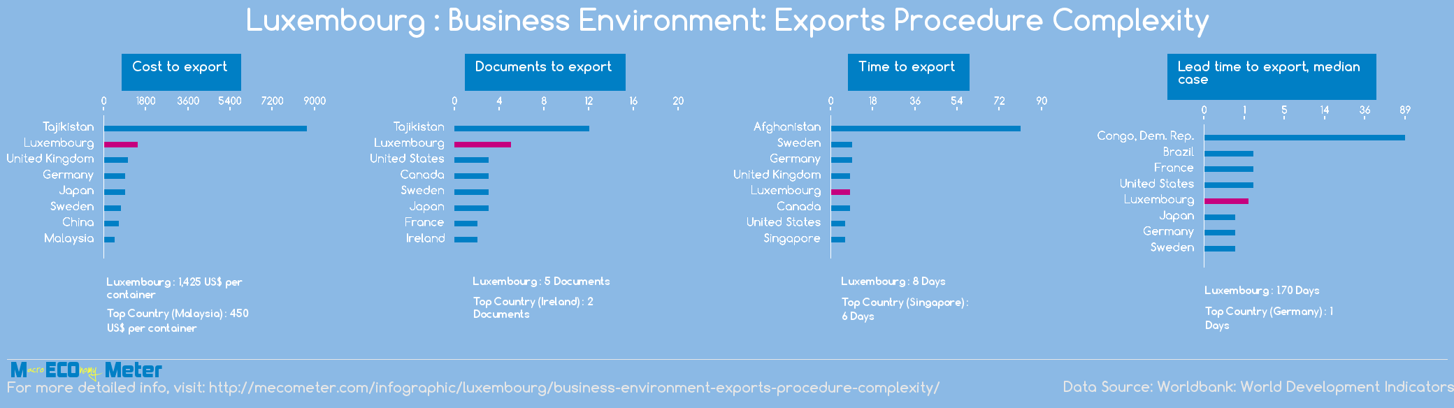 Luxembourg : Business Environment: Exports Procedure Complexity