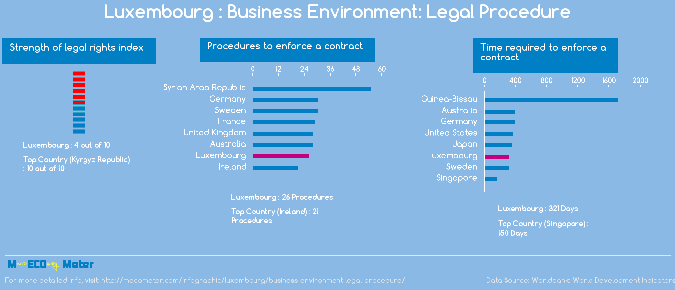 Luxembourg : Business Environment: Legal Procedure