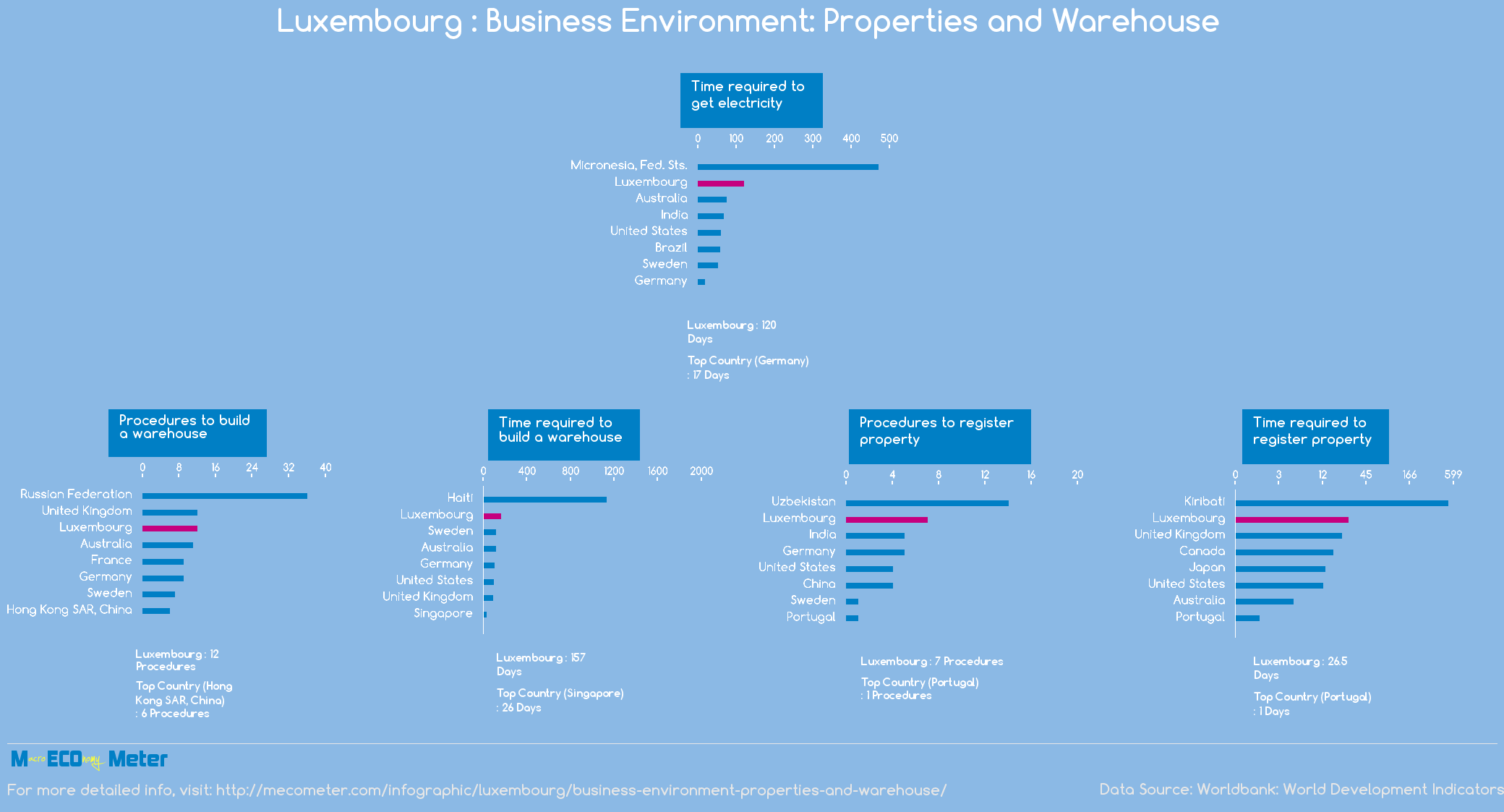 Luxembourg : Business Environment: Properties and Warehouse