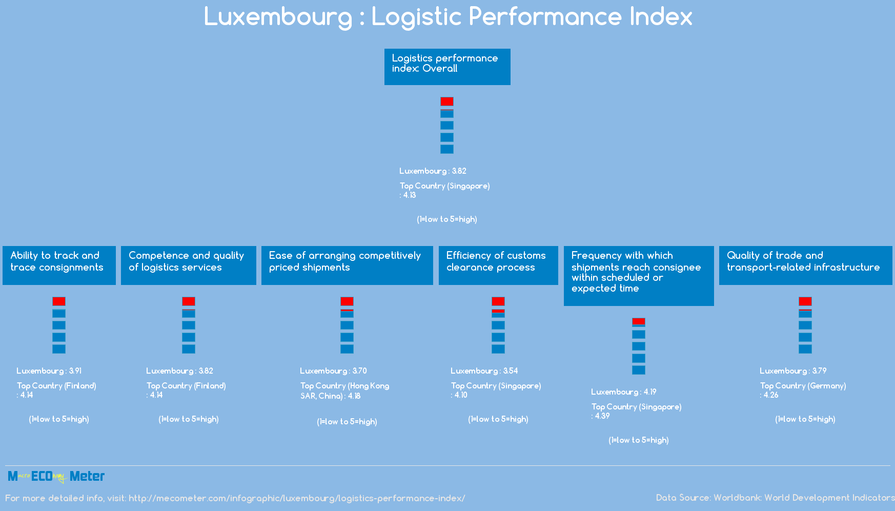 Luxembourg : Logistic Performance Index