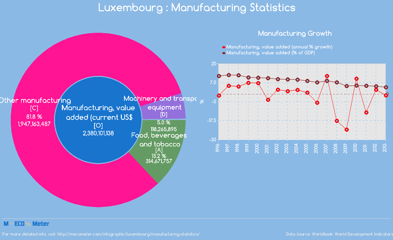Luxembourg : Manufacturing Statistics