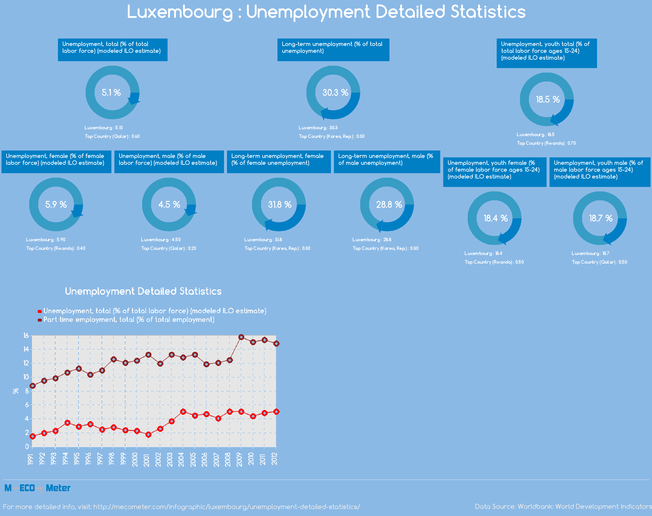 Luxembourg : Unemployment Detailed Statistics