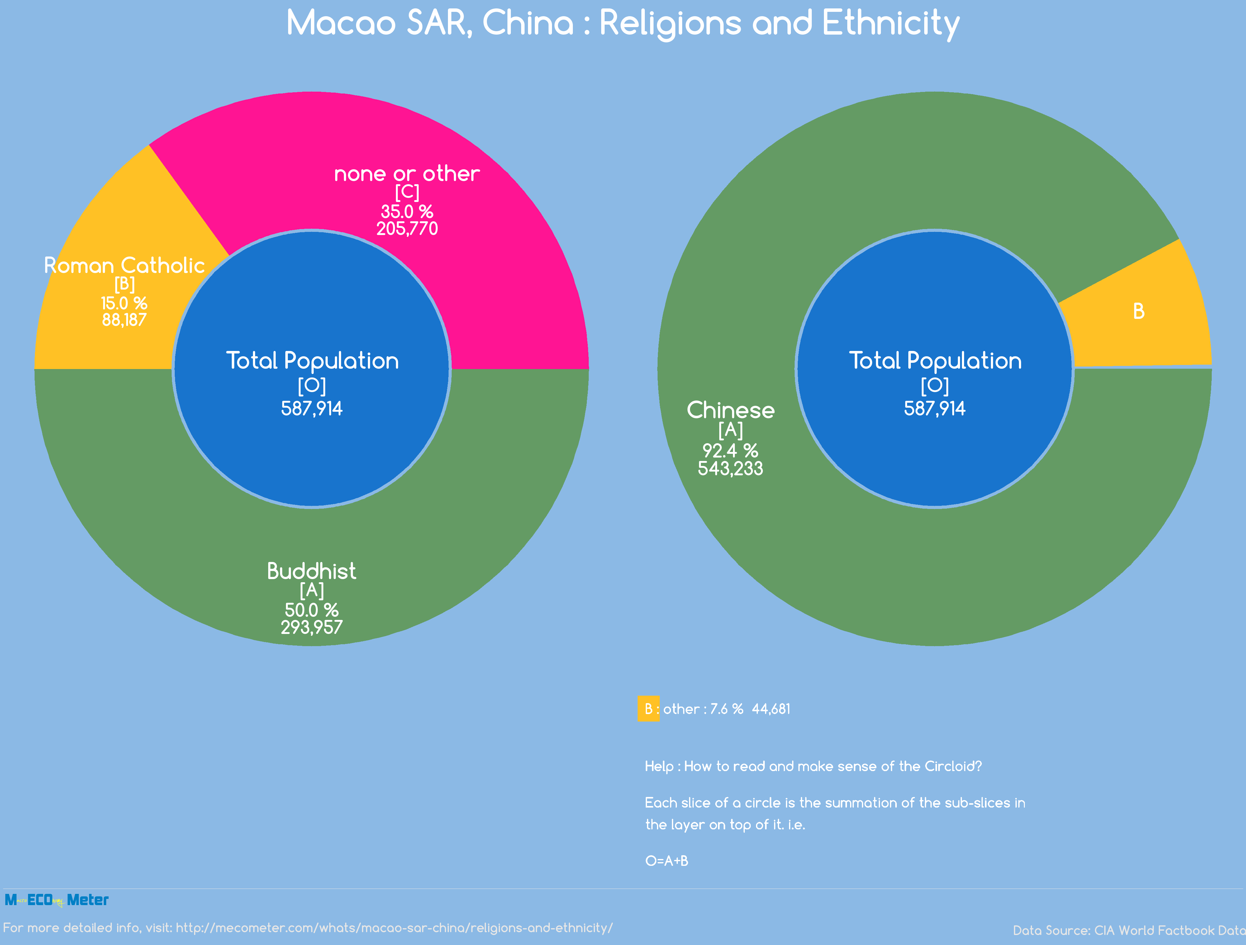 Macao SAR, China : Religions and Ethnicity