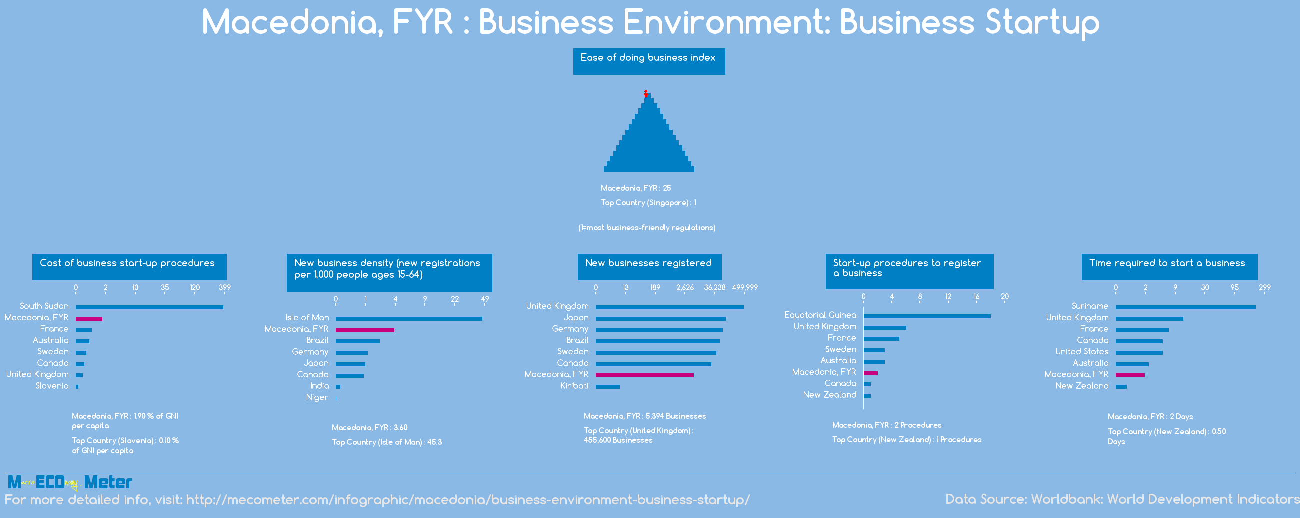 Macedonia, FYR : Business Environment: Business Startup