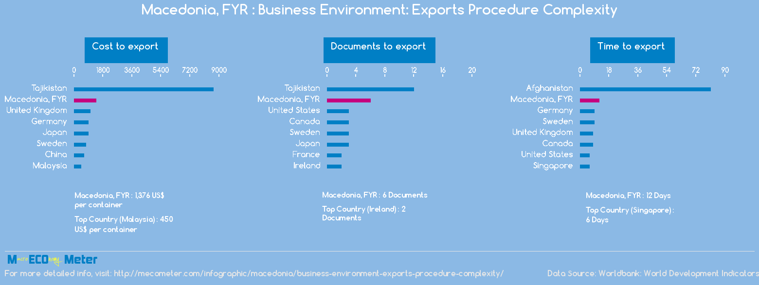 Macedonia, FYR : Business Environment: Exports Procedure Complexity