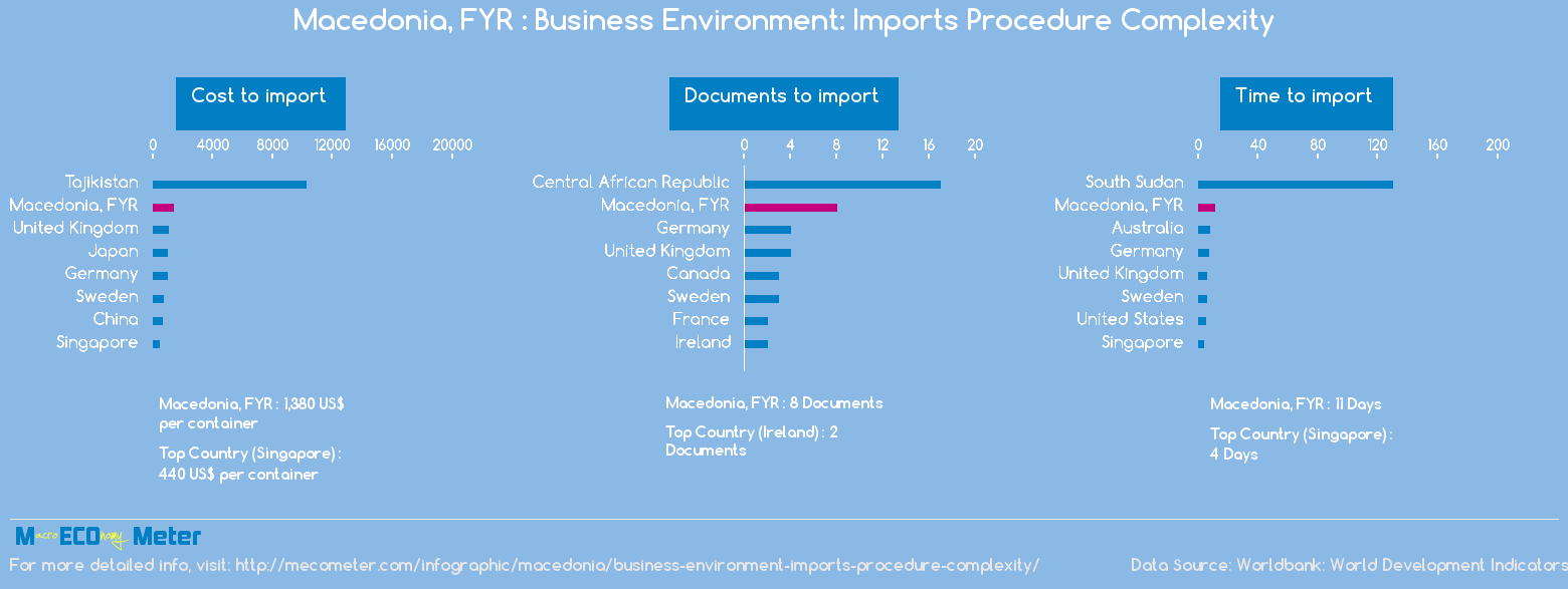 Macedonia, FYR : Business Environment: Imports Procedure Complexity