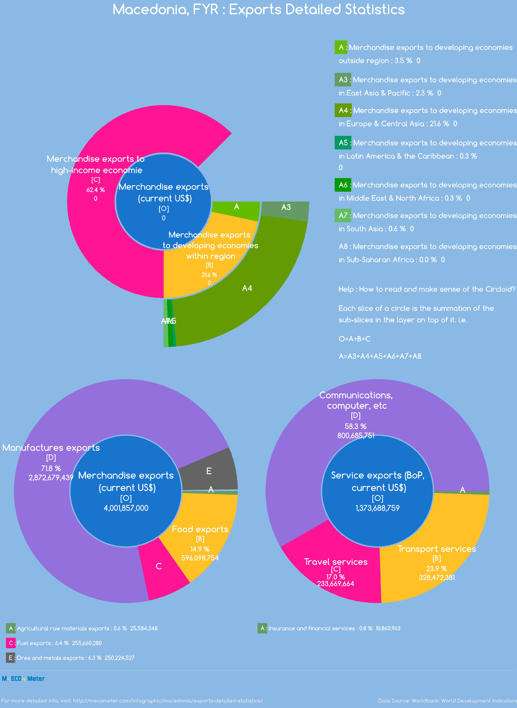 Macedonia : Exports Detailed Statistics