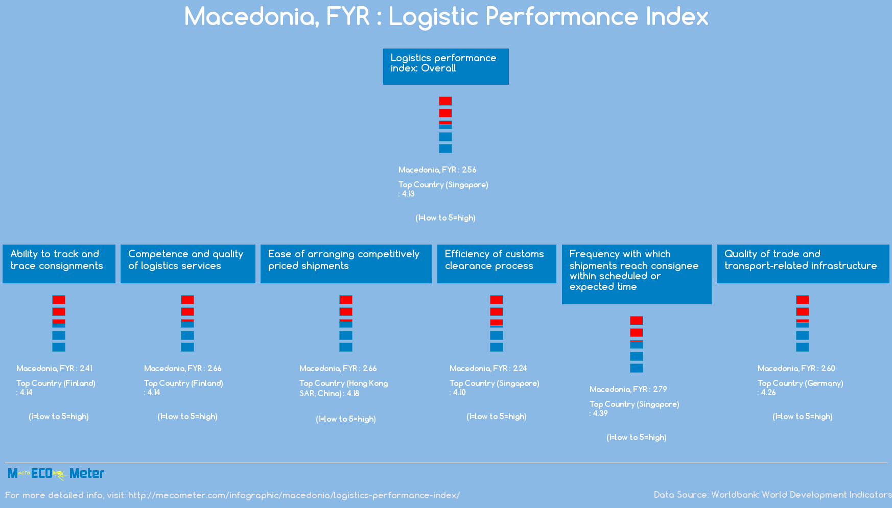 Macedonia : Logistic Performance Index