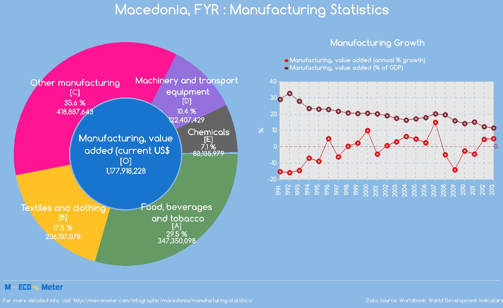 Macedonia, FYR : Manufacturing Statistics