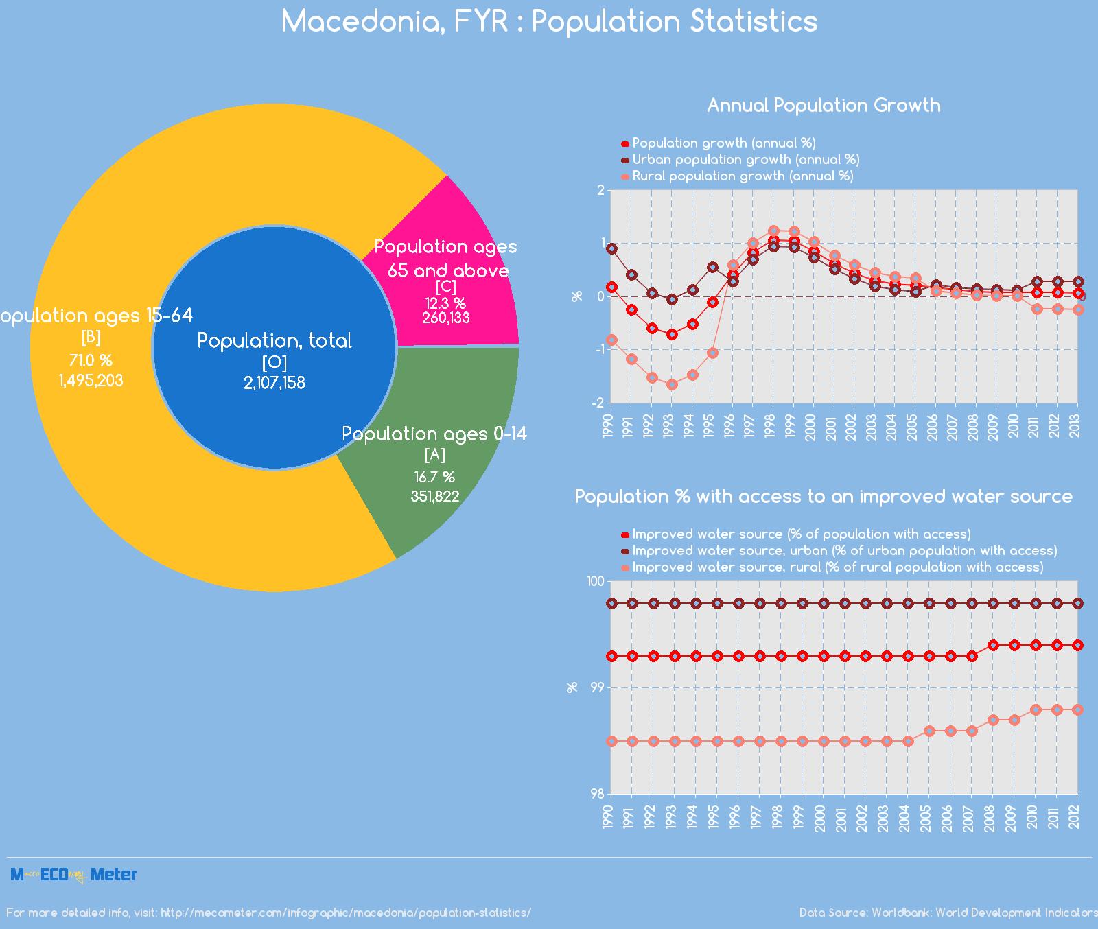 Macedonia, FYR : Population Statistics