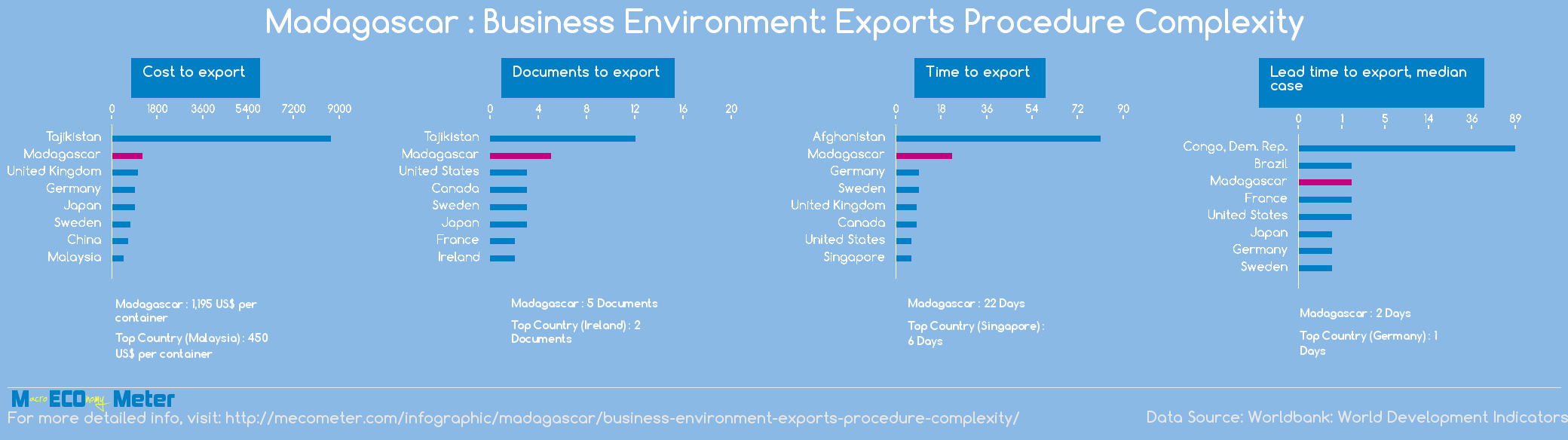 Madagascar : Business Environment: Exports Procedure Complexity