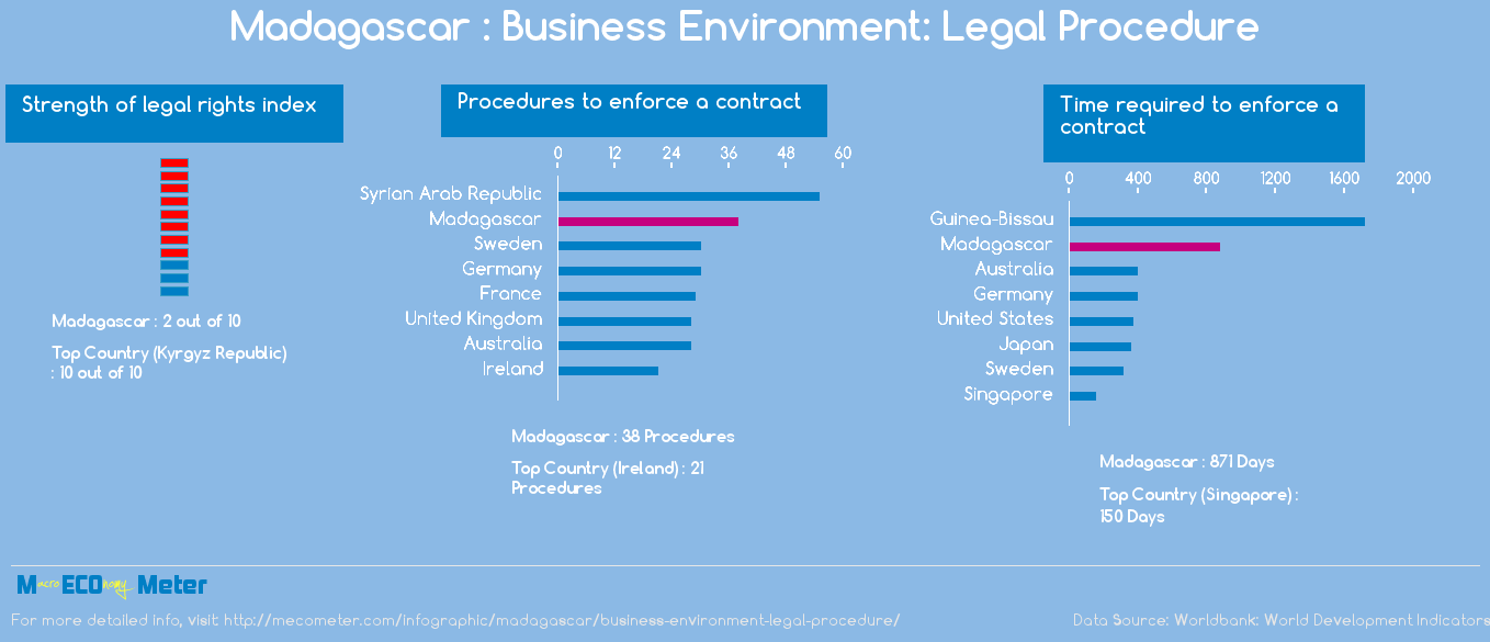 Madagascar : Business Environment: Legal Procedure