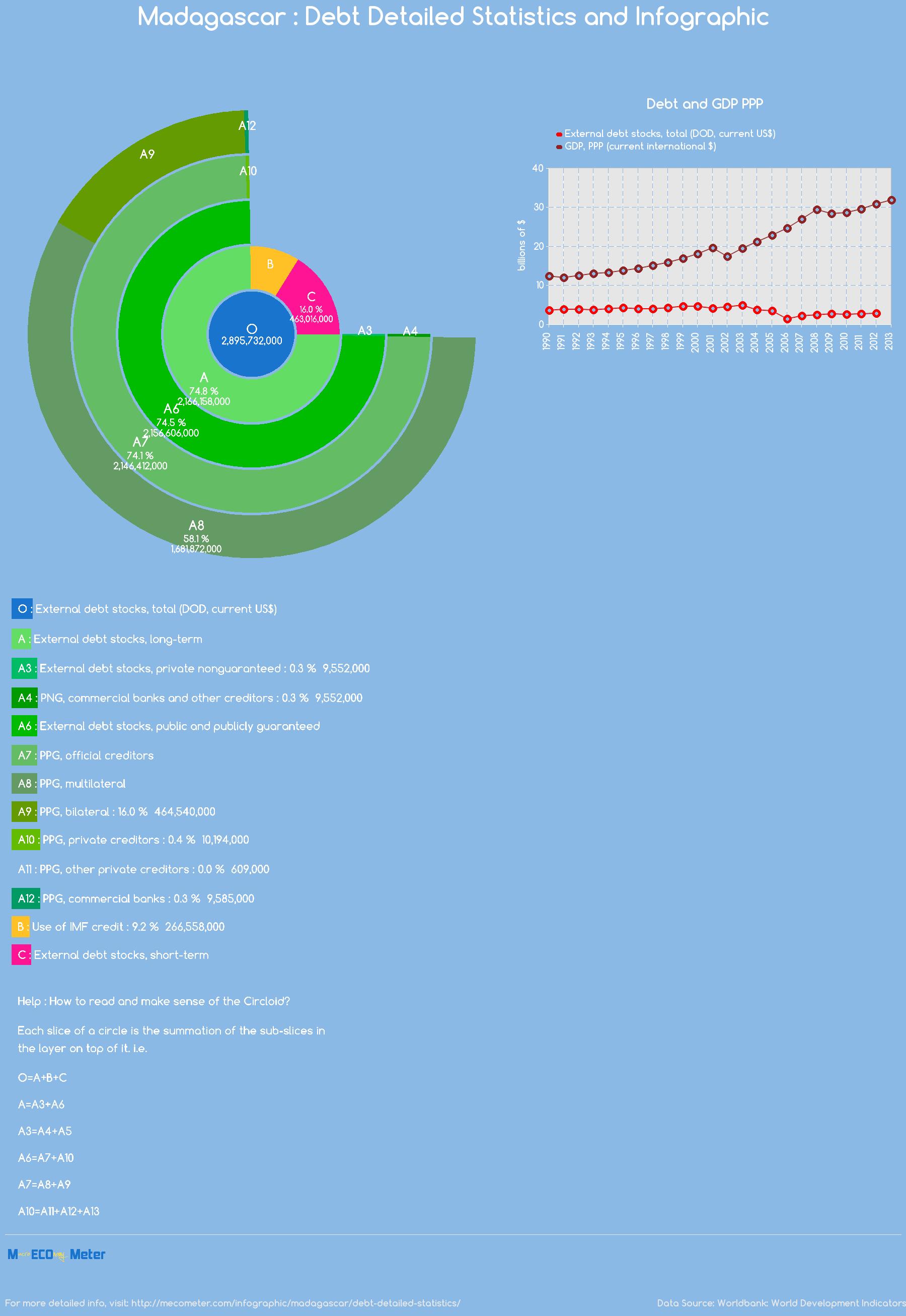 Madagascar : Debt Detailed Statistics and Infographic
