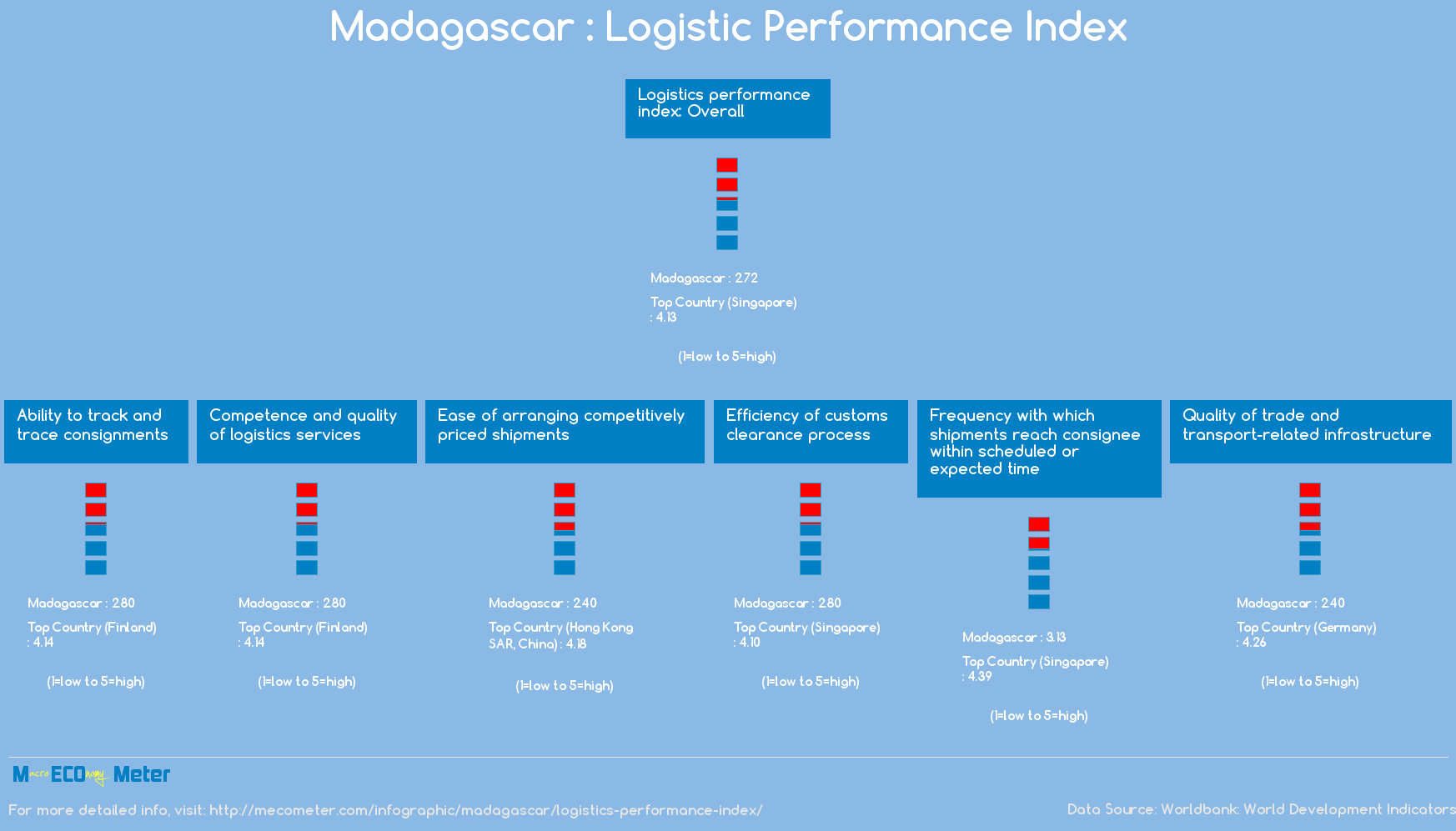 Madagascar : Logistic Performance Index