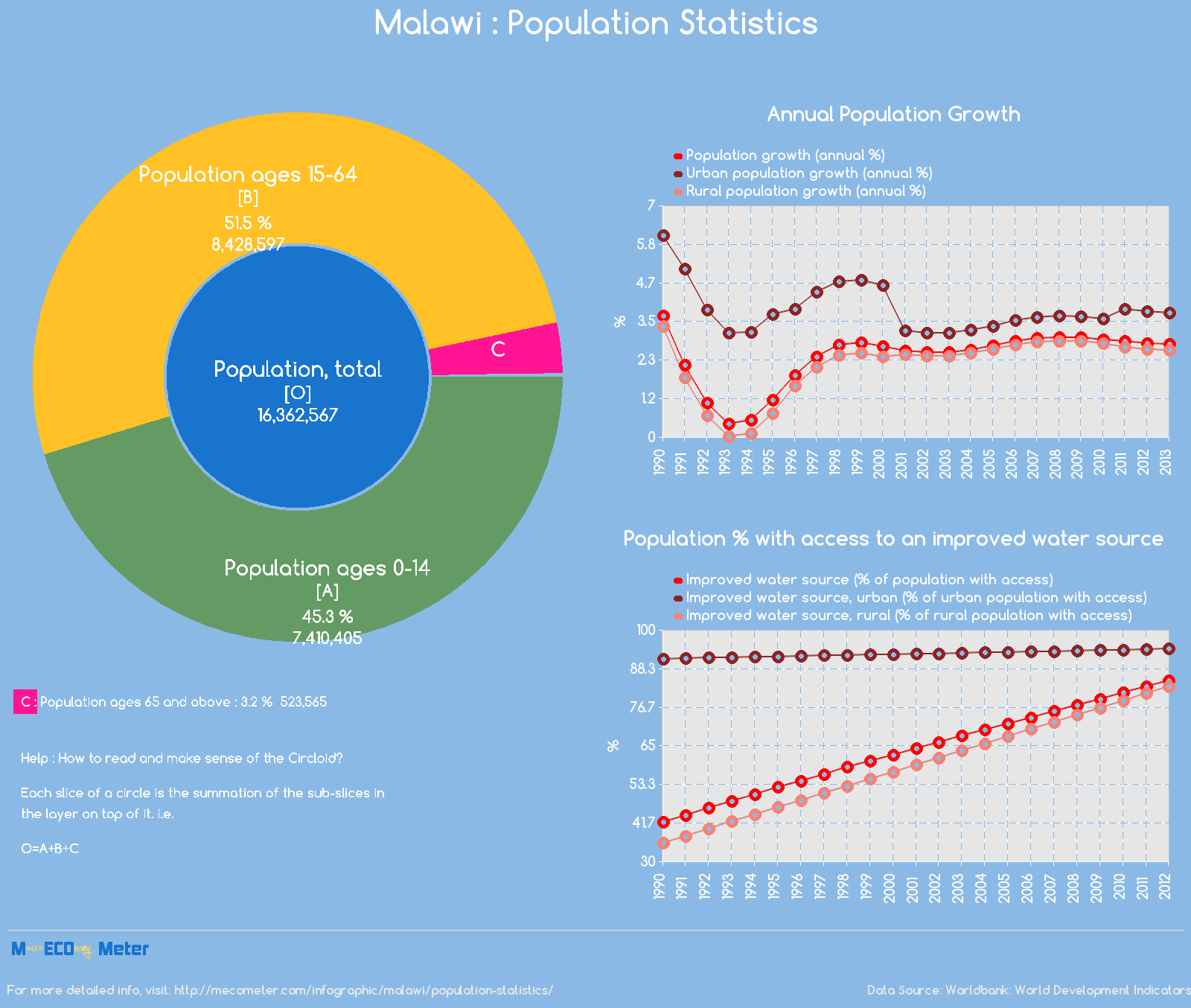 Malawi : Population Statistics