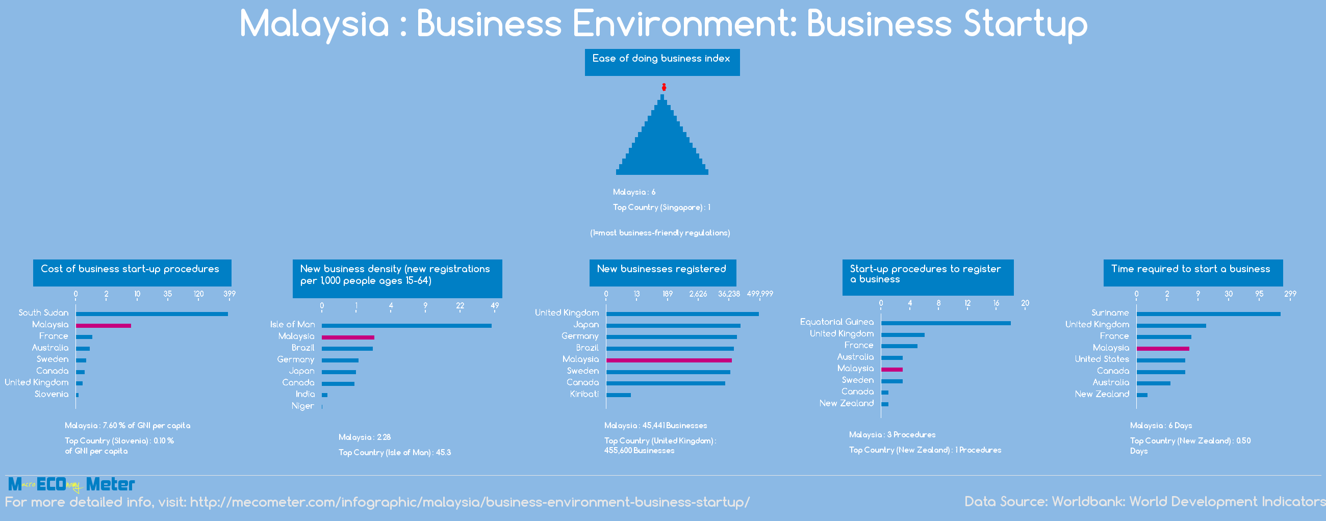 Malaysia : Business Environment: Business Startup