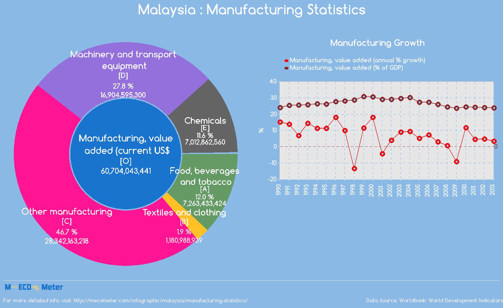 Malaysia : Manufacturing Statistics