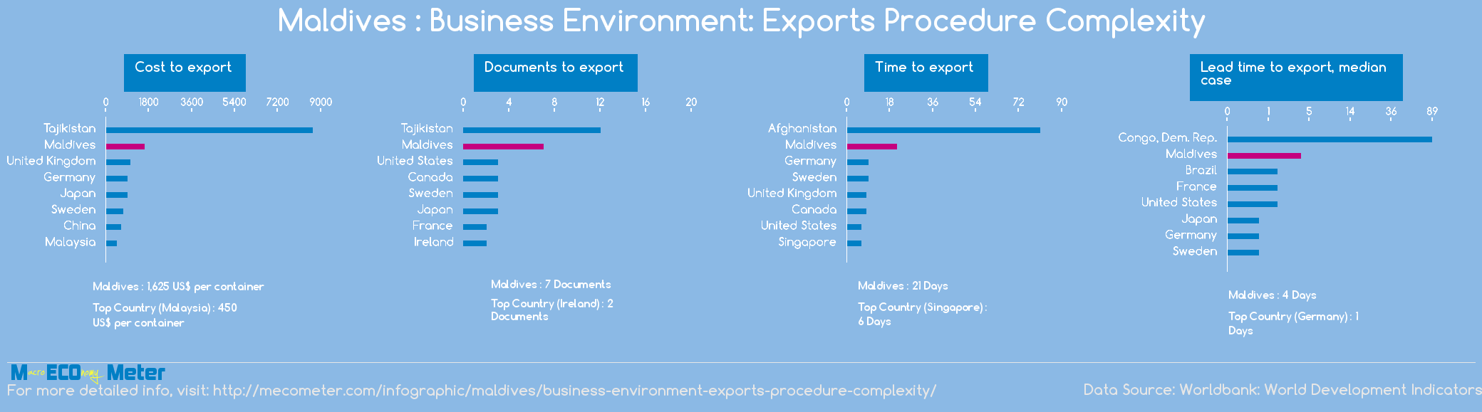 Maldives : Business Environment: Exports Procedure Complexity