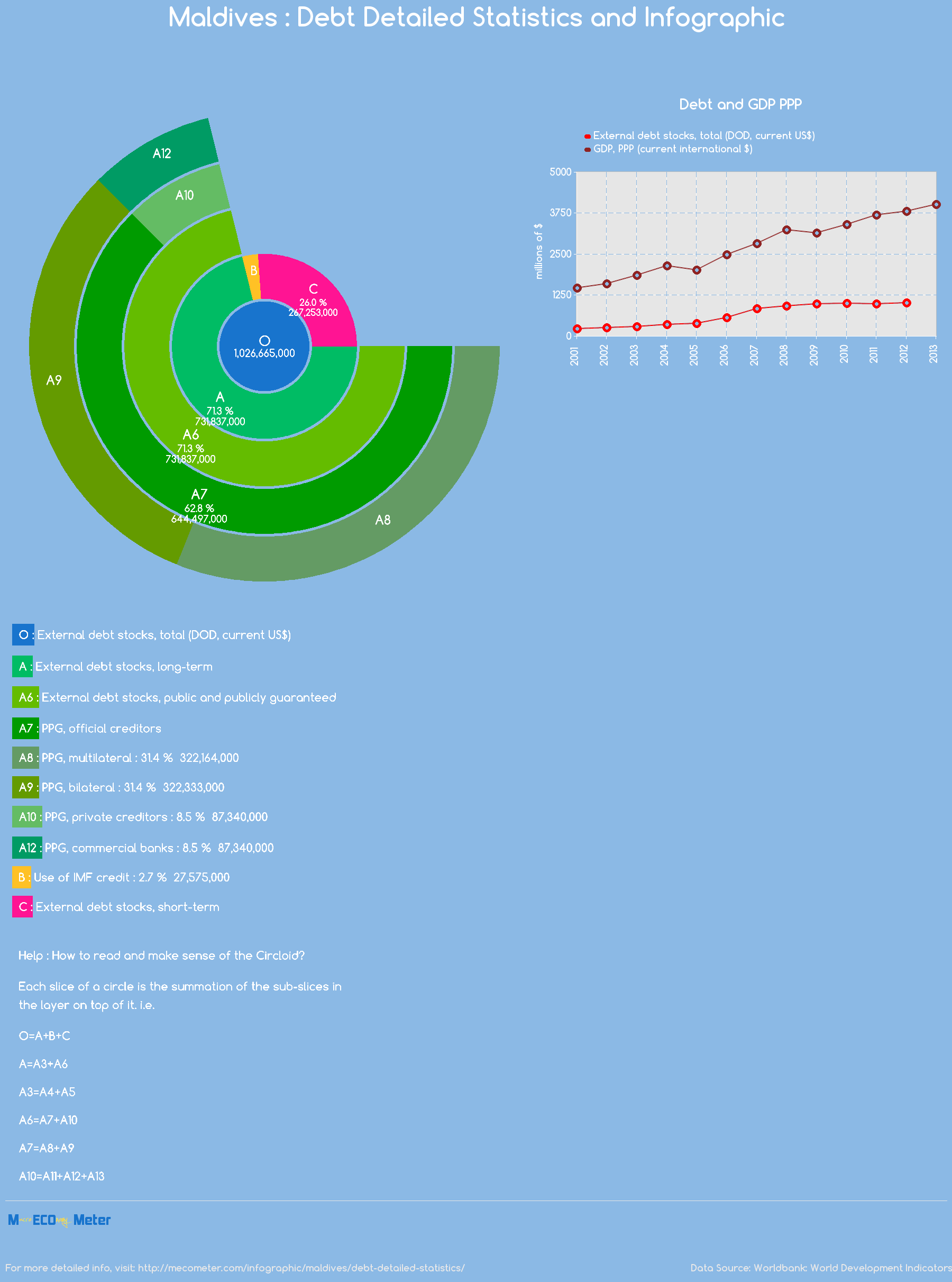 Maldives : Debt Detailed Statistics and Infographic