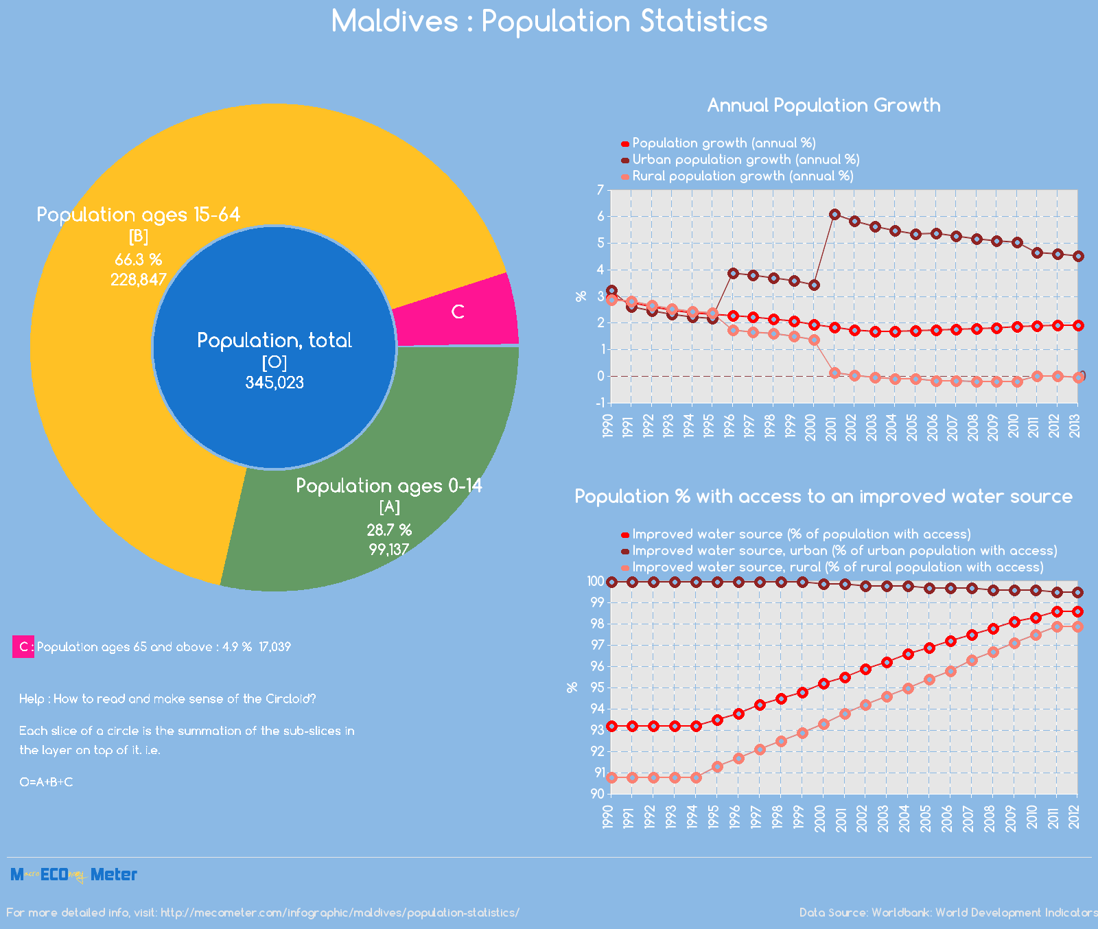 Maldives : Population Statistics