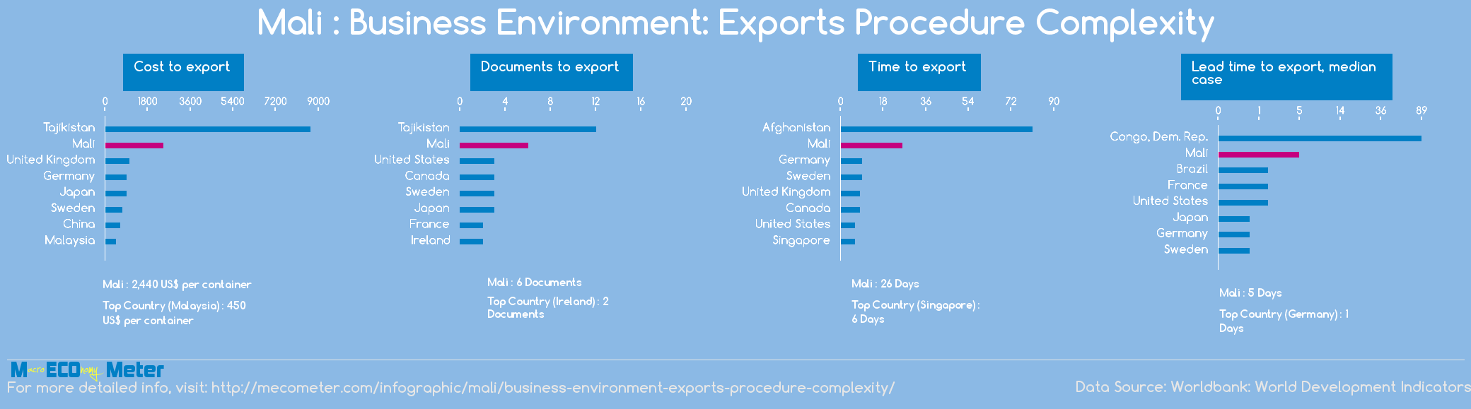 Mali : Business Environment: Exports Procedure Complexity
