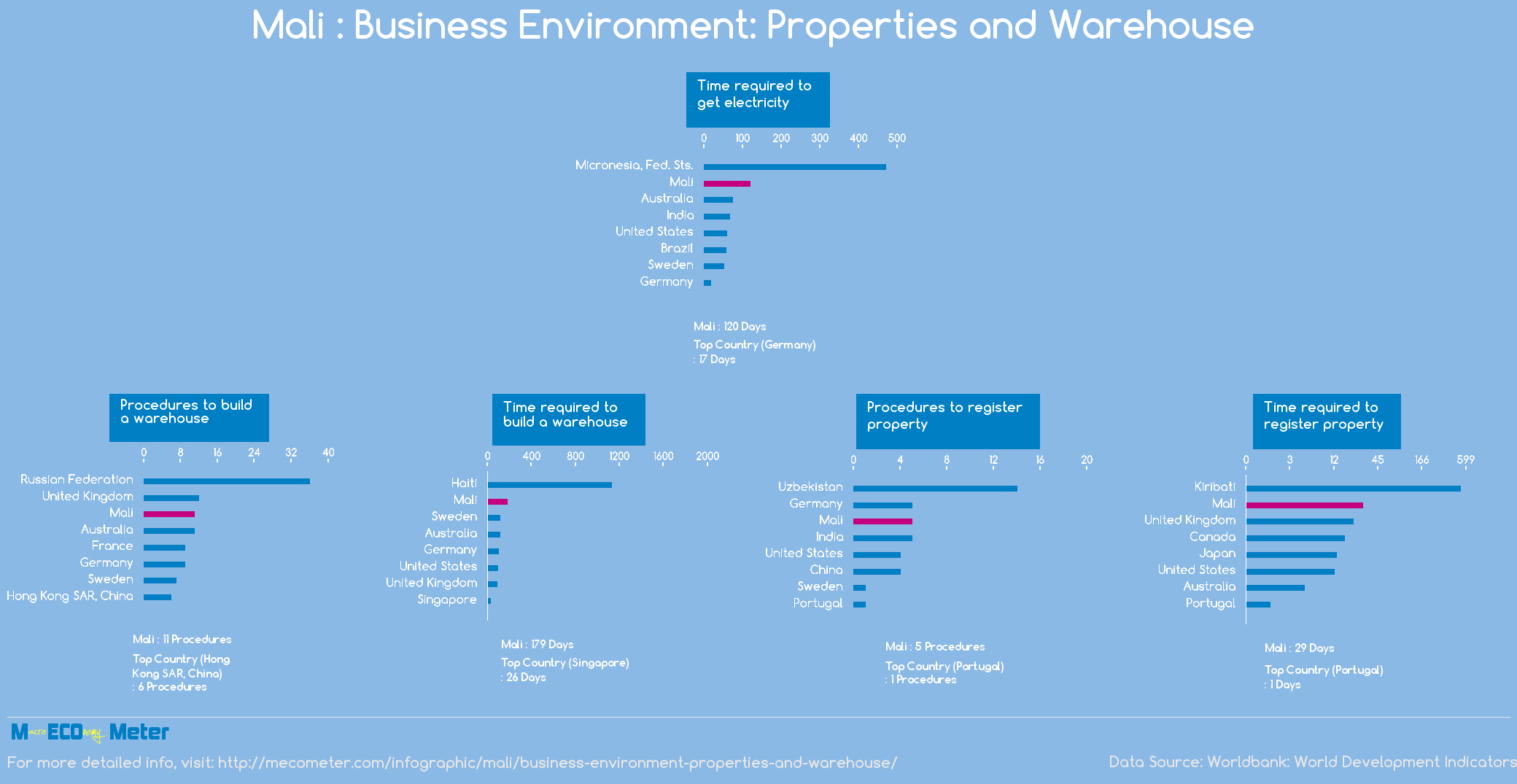 Mali : Business Environment: Properties and Warehouse