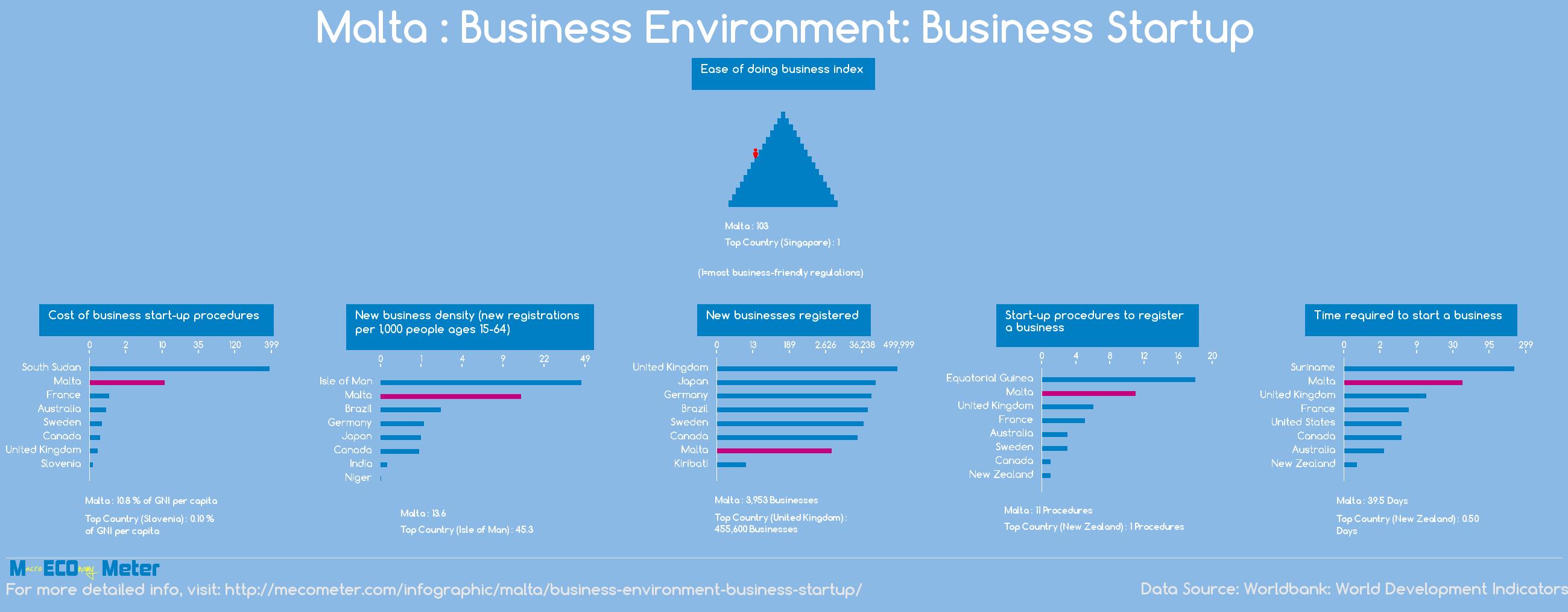 Malta : Business Environment: Business Startup