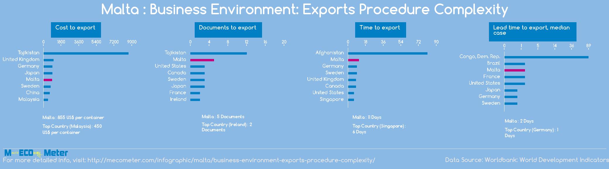 Malta : Business Environment: Exports Procedure Complexity