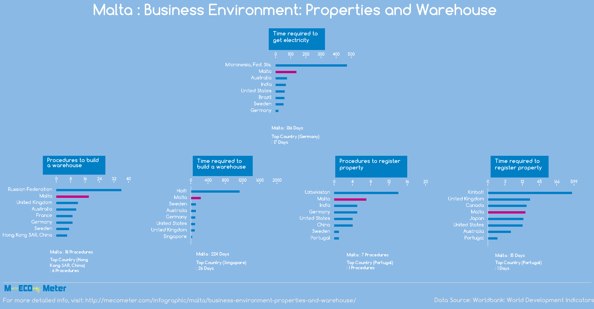 Malta : Business Environment: Properties and Warehouse