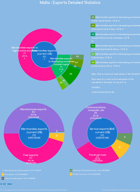 Malta : Exports Detailed Statistics