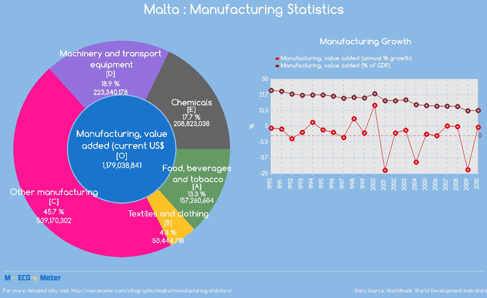 Malta : Manufacturing Statistics