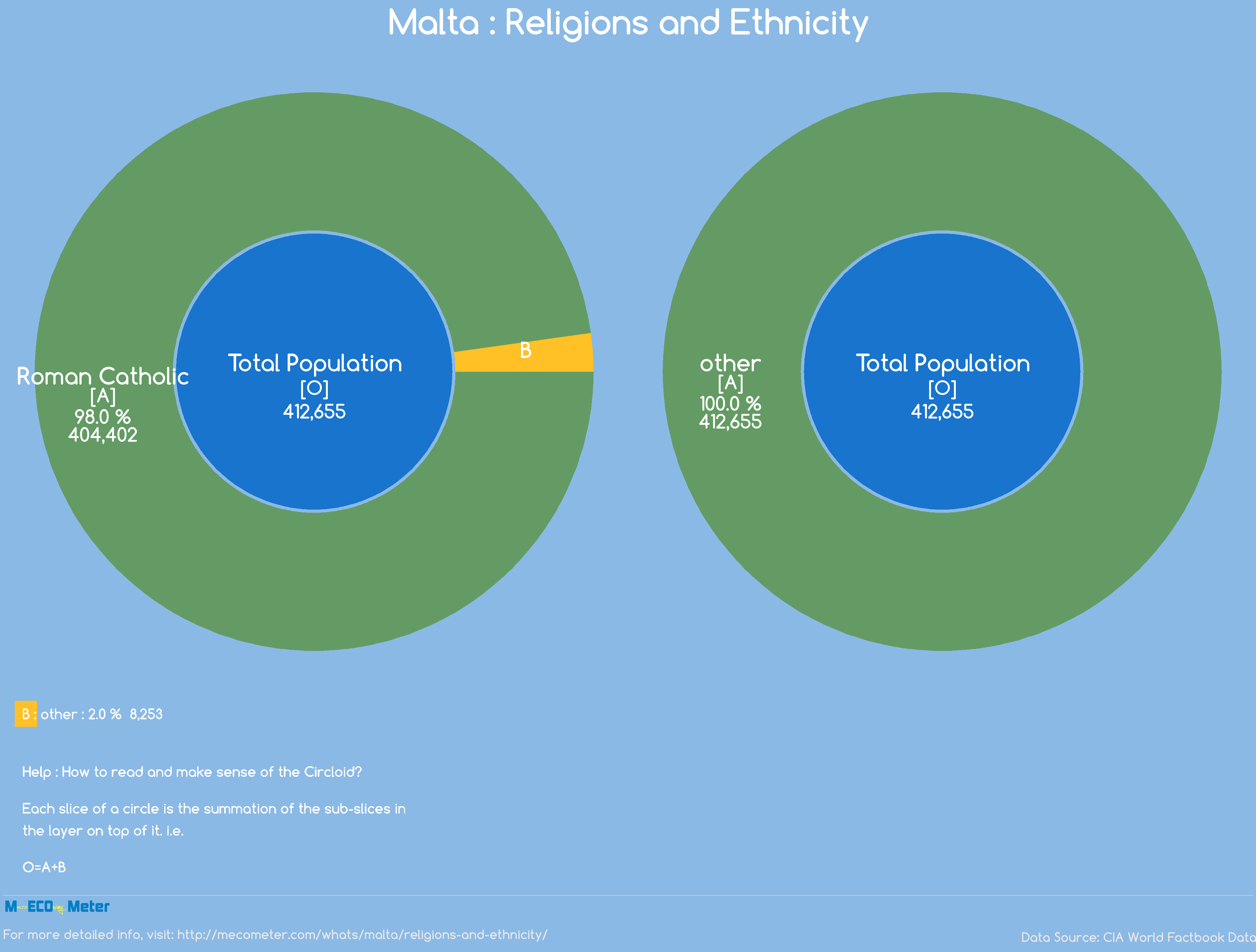 Malta : Religions and Ethnicity