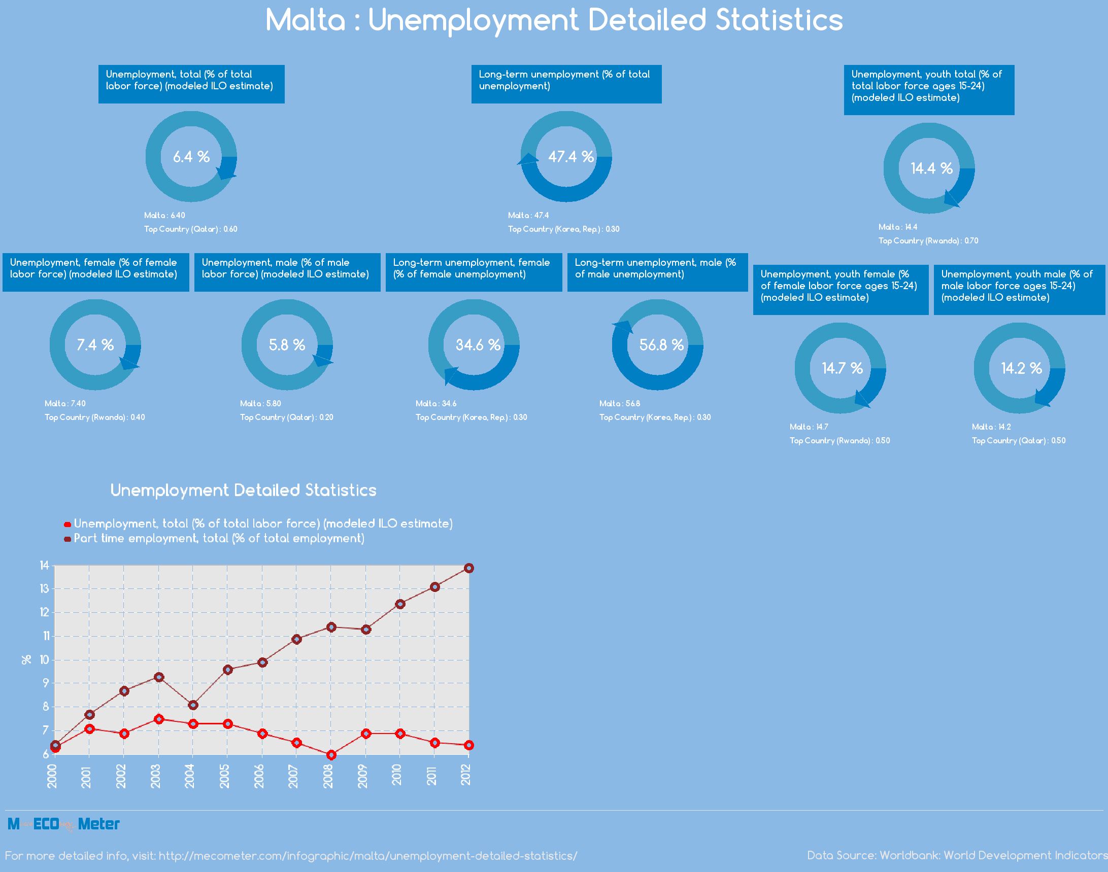 Malta : Unemployment Detailed Statistics