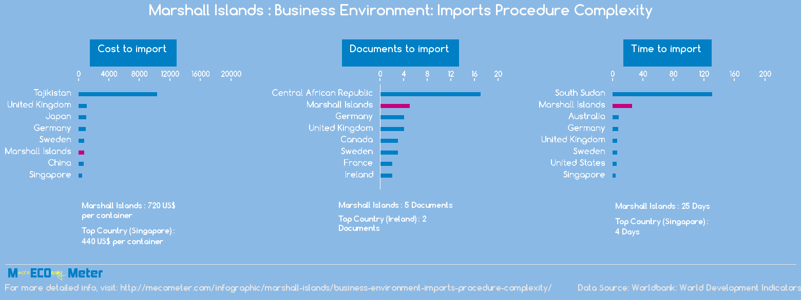 Marshall Islands : Business Environment: Imports Procedure Complexity