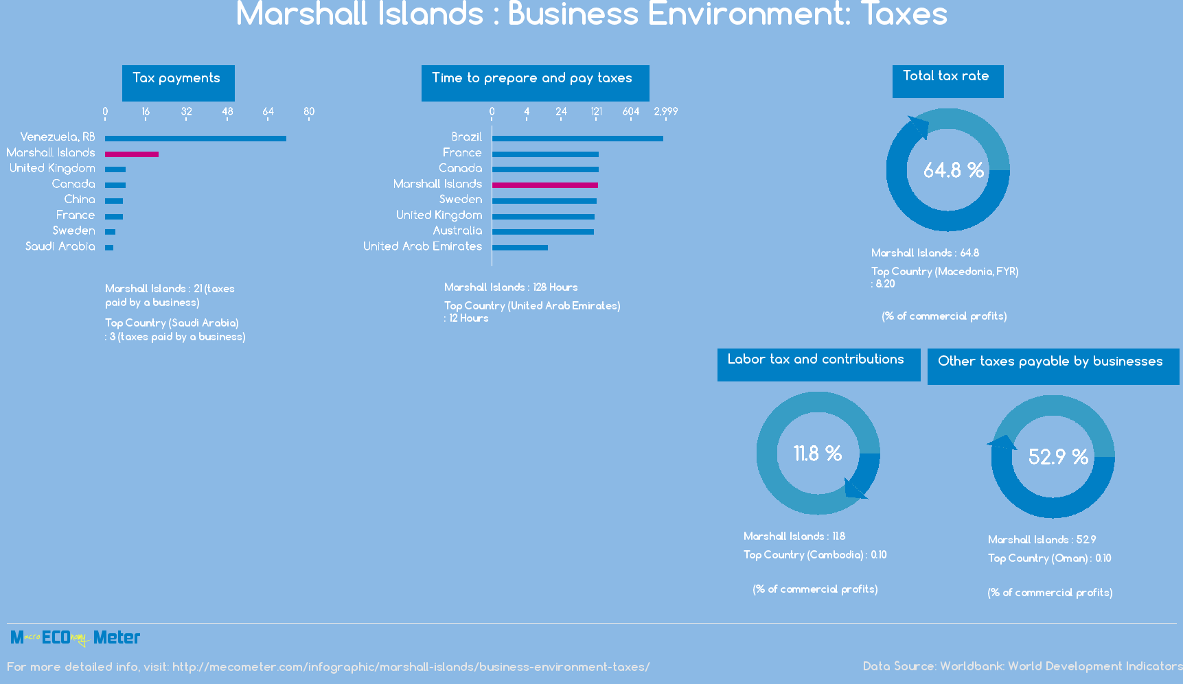 Marshall Islands : Business Environment: Taxes