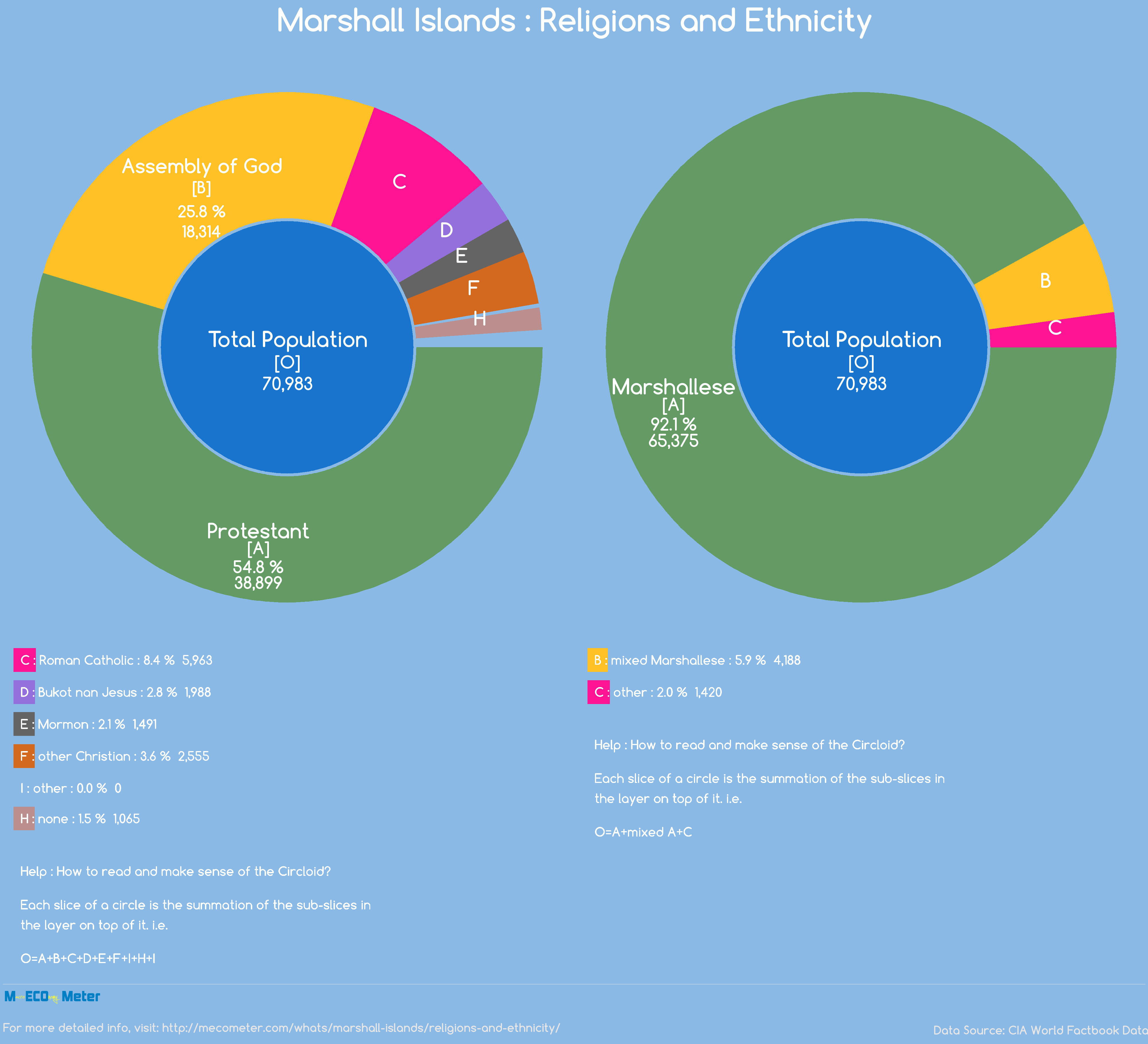 Marshall Islands : Religions and Ethnicity