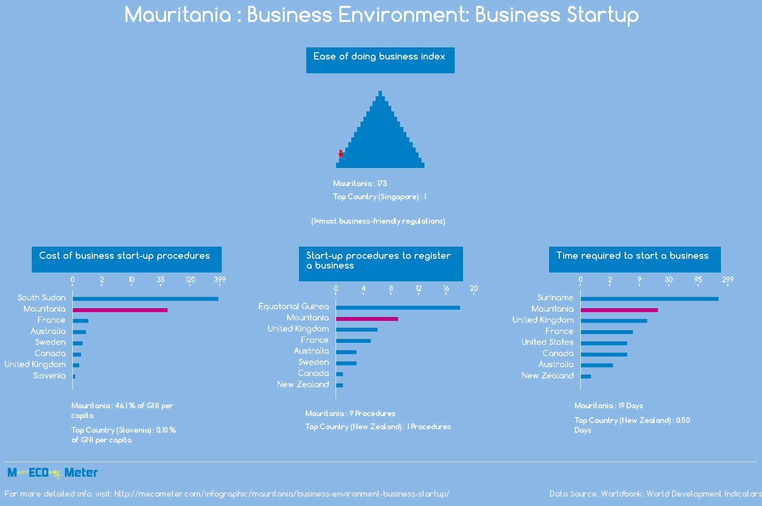 Mauritania : Business Environment: Business Startup