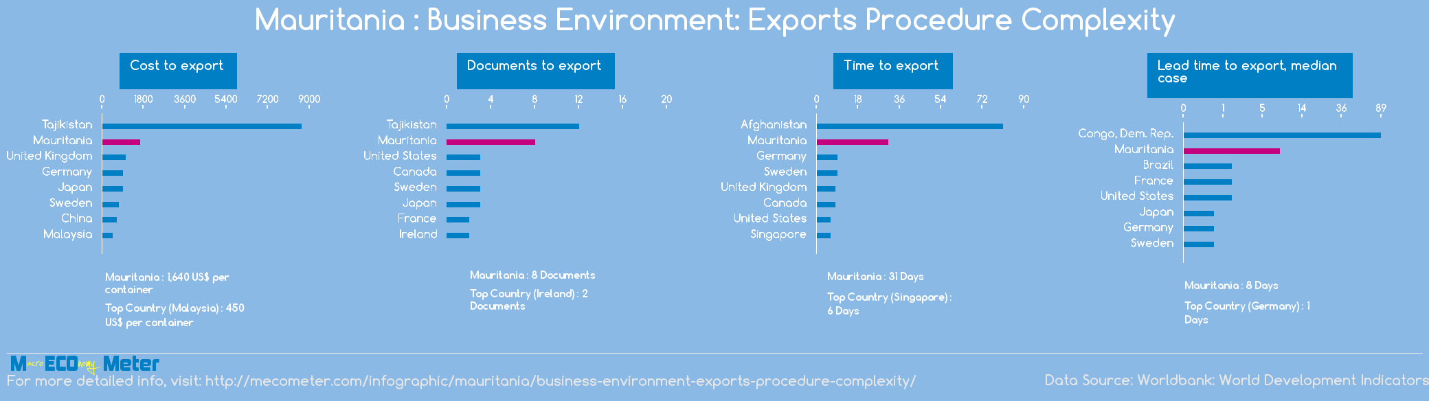 Mauritania : Business Environment: Exports Procedure Complexity