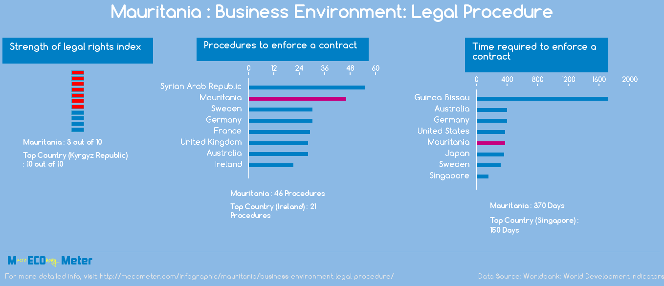 Mauritania : Business Environment: Legal Procedure