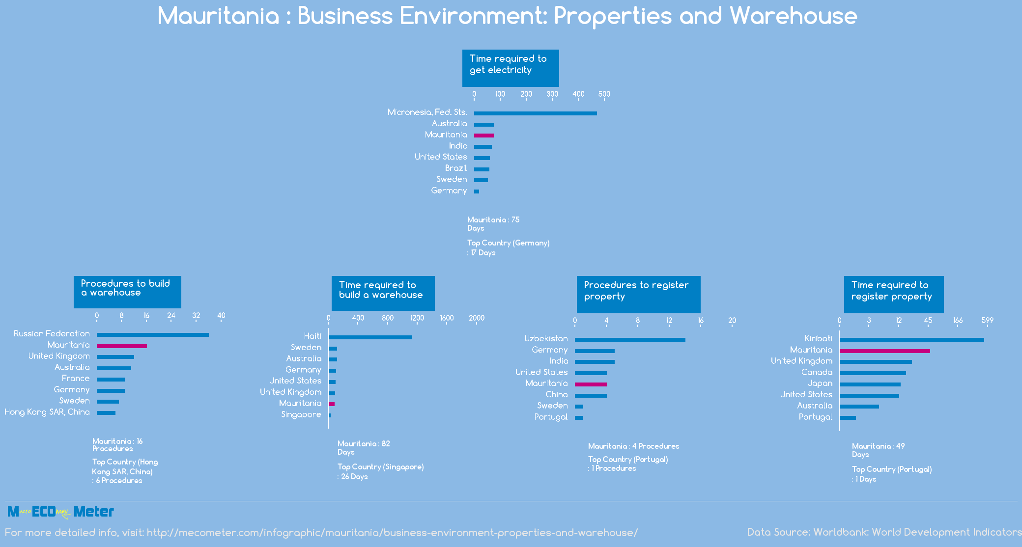 Mauritania : Business Environment: Properties and Warehouse