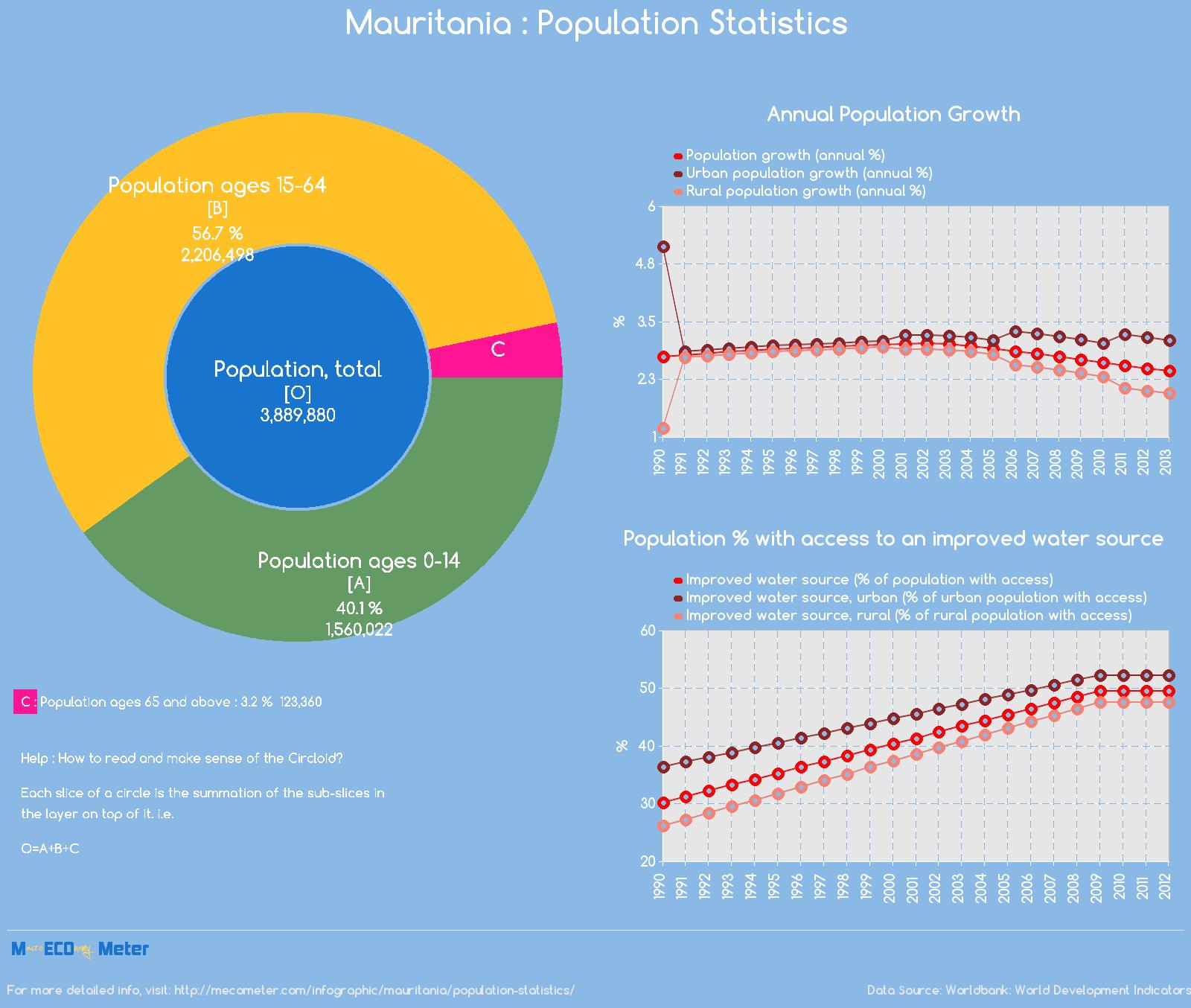 Mauritania : Population Statistics