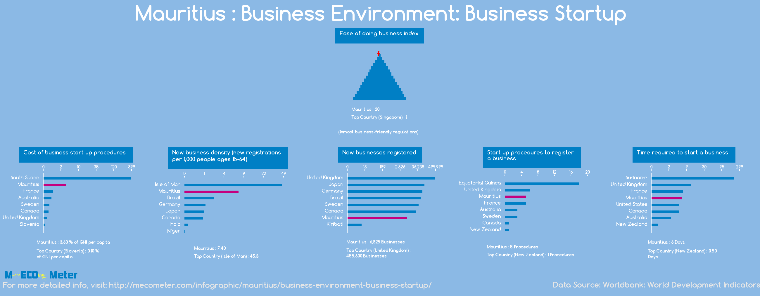 Mauritius : Business Environment: Business Startup