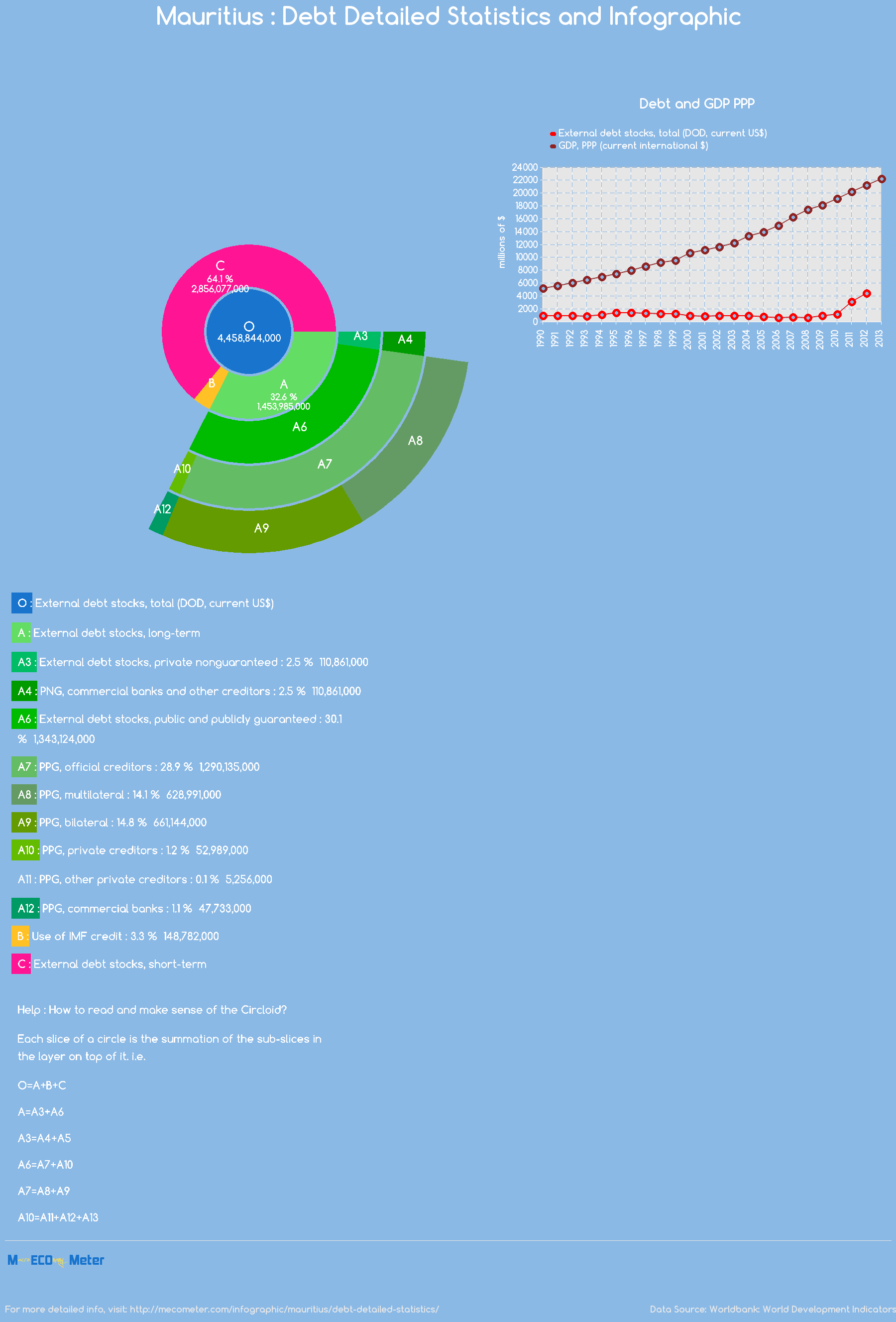 Mauritius : Debt Detailed Statistics and Infographic