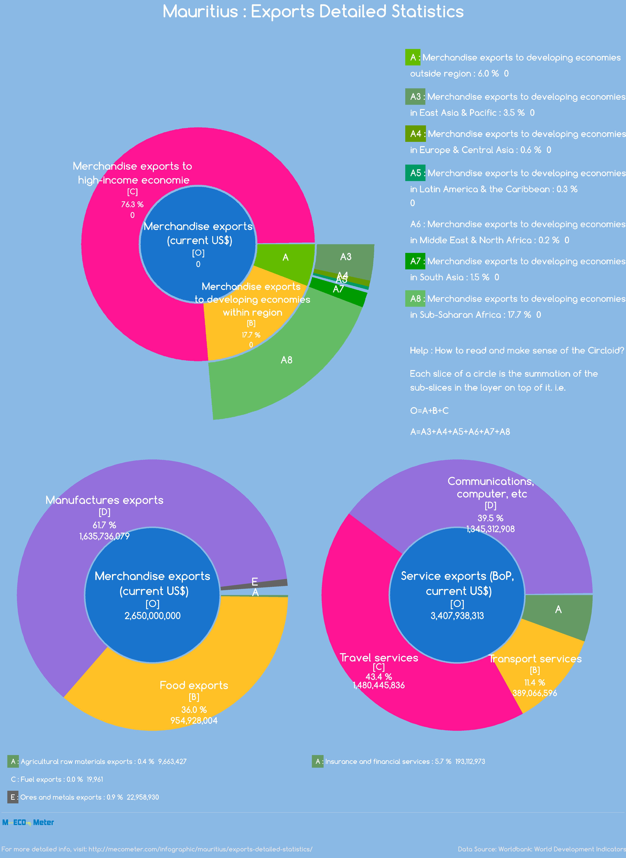 Mauritius : Exports Detailed Statistics